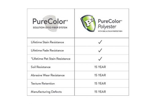 PureColor Chart